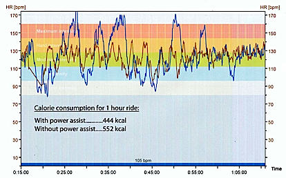 Graph 3: The number of calories burned on both rides - one with electric assistance, one without. How Many Calories can you Burn on an Electric Bike