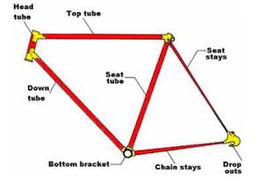 Bike Frame Size Guide