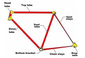 A Guide To Bike Terms Average Joe Cyclist