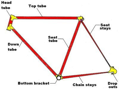 Bike Frame Size Guide Average Joe Cyclist