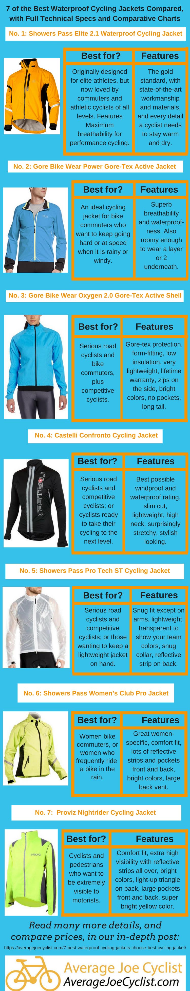 4a20dd522 7 of the best waterproof cycling jackets