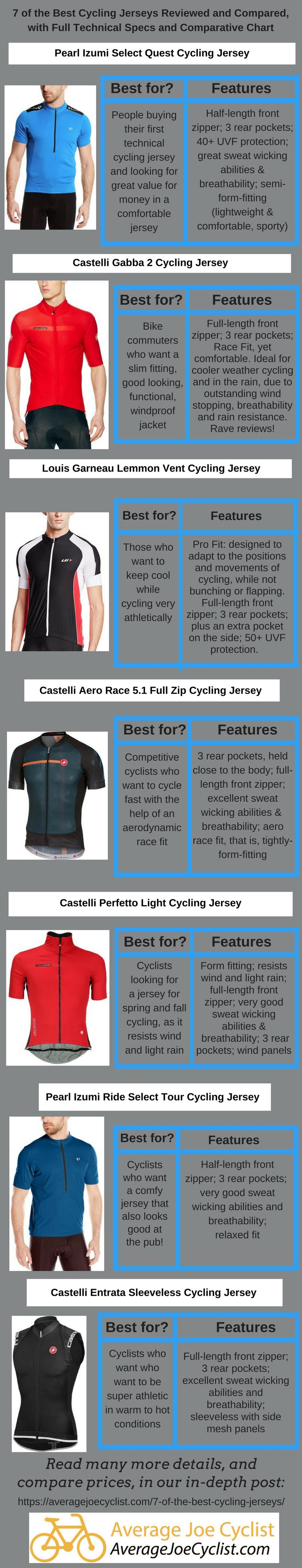 1743a0f9b13e1e 7 of the best cycling jerseys — How to pick the best cycling jersey